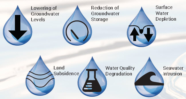 Management and use of groundwater